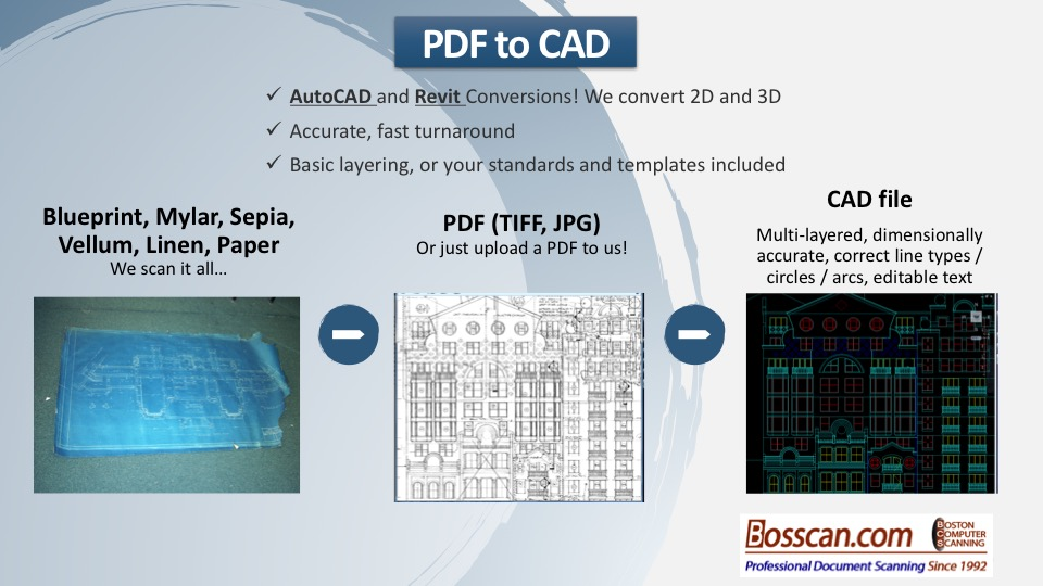 pdf to cad dwg file conversion